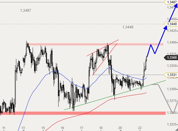 التحليل الفني يورو دولار EUR/USD  - الرسم البياني الساعي