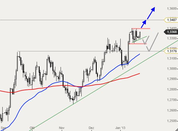 التحليل الفني يورو دولار EUR/USD  - الرسم البياني اليومي