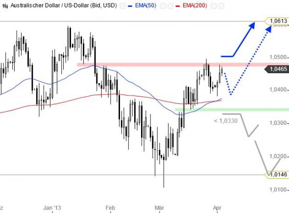 التحليل الفني أسواق العملات فوركس forex أسترالي دولار AUD/USD - الرسم البياني اليومي