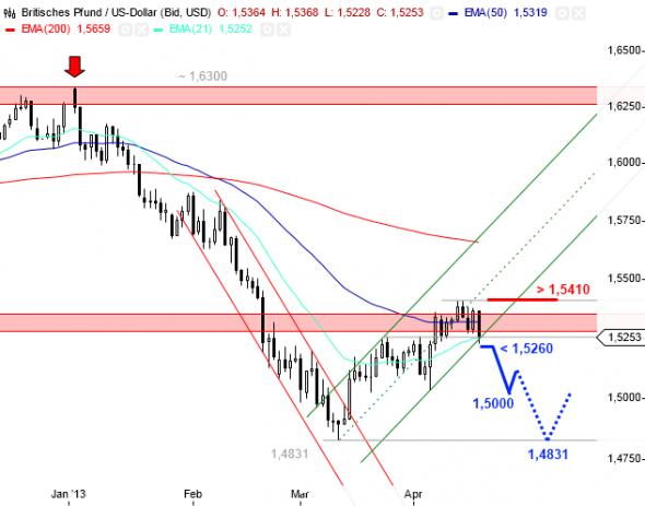 التحليل الفني أسواق العملات فوركس forex باوند دولار GBP/USD - الرسم البياني اليومي