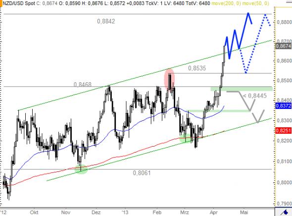 التحليل الفني سوق العملات فوركس forex نيوزيلندي دولار NZD/USD - الرسم البياني اليومي