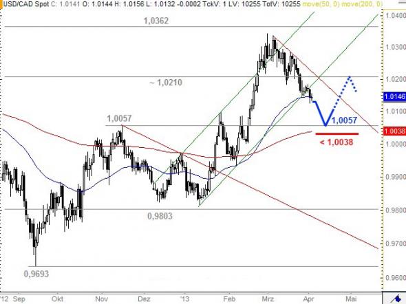 التحليل الفني أسواق العملات فوركس forex دولار كندي USD/CAD - الرسم البياني اليومي