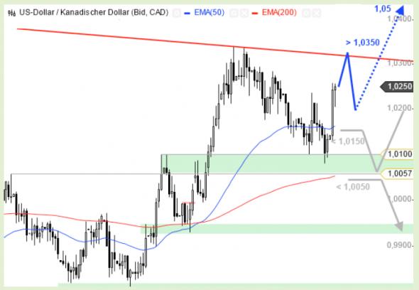 التحليل الفني أسواق العملات فوركس forex دولار أمريكي / دولار كندي USD/CAD - الرسم البياني اليومي