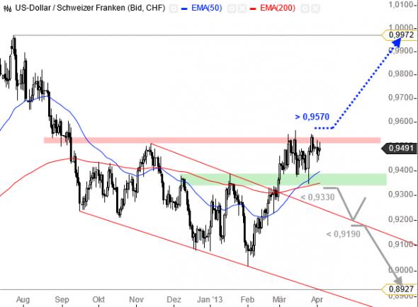 التحليل الفني أسواق العملات فوركس FOREX دولار فرنك USD/CHF - الرسم البياني اليومي