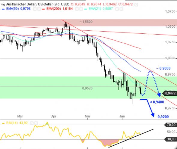 التحليل الفني سوق العملات فوركس FOREX دولار أسترالي مقابل دولار أمريكي AUD/USD - الرسم البياني اليومي