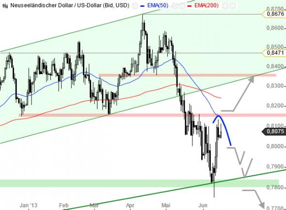 التحليل الفني سوق العملات فوركس FOREX الدولار النيوزيلندي مقابل الدولار الأمريكي NZD/USD - الرسم البياني اليومي