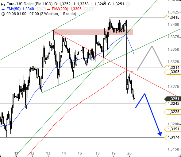 التحليل الفني زوج اليورو دولار EUR/USD - الرسم البياني الساعي