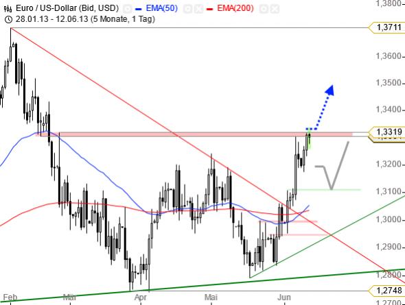 التحليل الفني سوق العملات فوركس FOREX يورو دولار EUR/USD - الرسم البياني اليومي