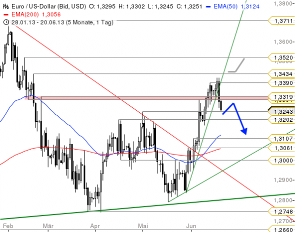 التحليل الفني زوج اليورو دولار EUR/USD - الرسم البياني اليومي