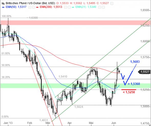 التحليل الفني سوق العملات فوركس FOREX باوند دولار GBP/USD - الرسم البياني اليومي