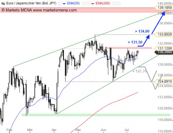 التحليل الفني يورو ين EUR/JPY في سوق العملات فوركس Forex - الرسم البياني اليومي