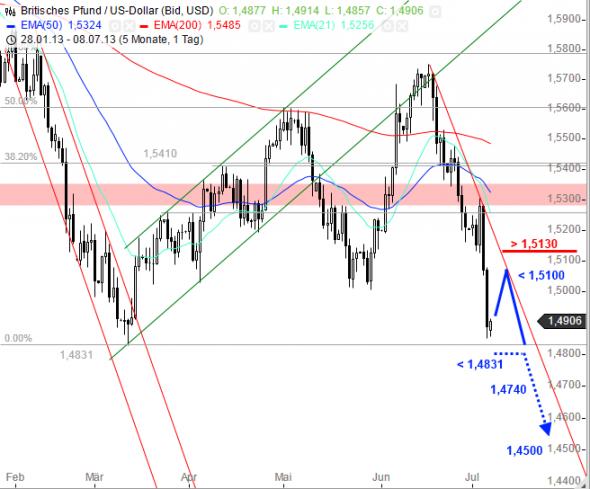 التحليل الفني زوج الباوند دولار GBP/USD في سوق العملات فوركس FOREX - الرسم البياني اليومي