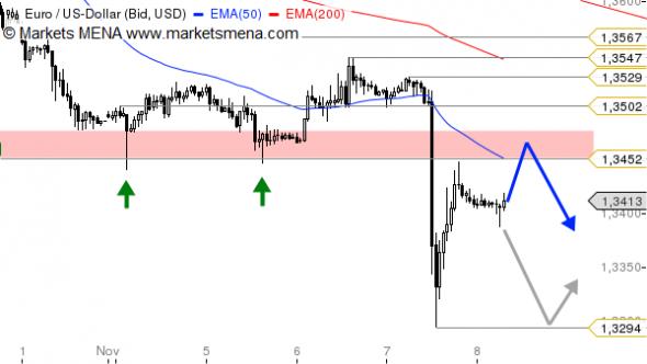 التحليل الفني زوج اليورو دولار EUR/USD في سوق العملات فوركس Forex - الرسم البياني الساعي