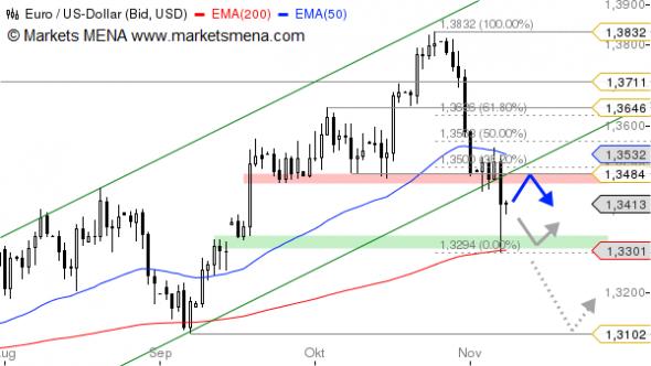 التحليل الفني زوج اليورو دولار EUR/USD في سوق العملات فوركس Forex - الرسم البياني اليومي