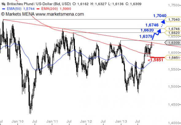 التحليل الفني زوج الباوند دولار GBP/USD - الرسم البياني الأسبوعي
