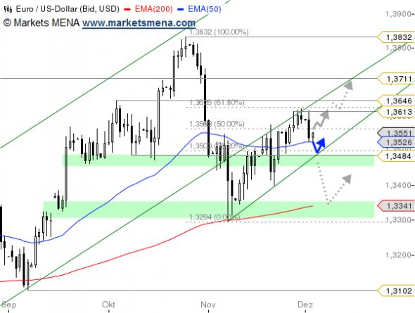 التحليل الفني يورو دولار EUR/USD في سوق العملات فوركس Forex - الرسم البياني اليومي