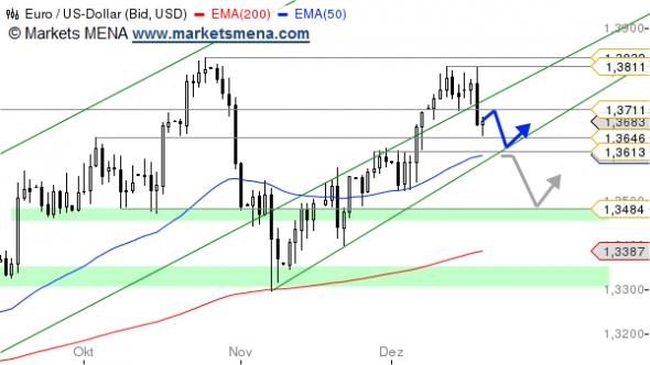التحليل الفني يورو دولار EUR/USD في سوق العملات Forex - الرسم البياني اليومي