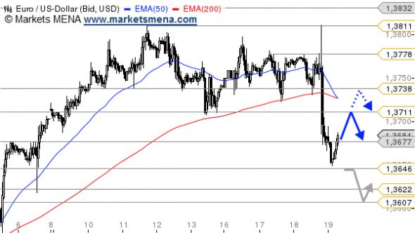 التحليل الفني يورو دولار EUR/USD في سوق العملات Forex - الرسم البياني الساعي