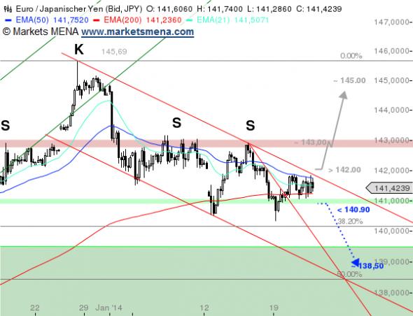 التحليل الفني يورو ين EUR/JPY في سوق العملات فوركس Forex - الرسم البياني 4 ساعات
