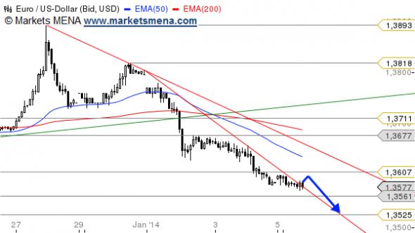التحليل الفني زوج يورو دولار EUR/USD في سوق العملات فوركس Forex -