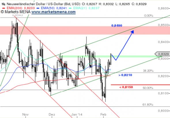 التحيليل الفني الدولار النيوزيلندي مقابل الدولار الأمريكي NZDUSD في سوق العملات فوركس Forex - الرسم البياني اليومي