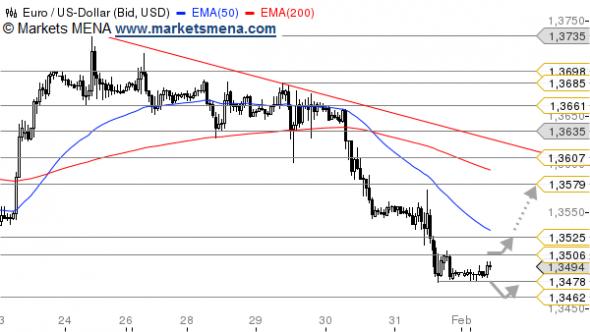 التحليل الفني يورو دولار EUR/USD في سوق العملات فوركس Forex - الرسم البياني الساعي