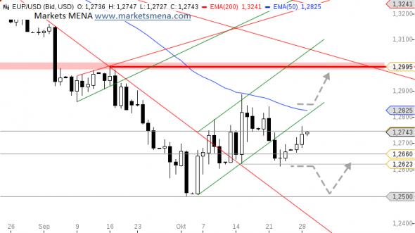 التحليل الفني زوج يورو دولار EUR/USD في سوق العملات فوركس -الرسم البياني اليومي