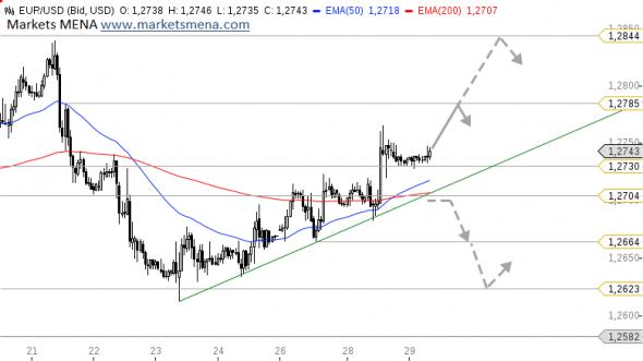 التحليل الفني زوج يورو دولار EUR/USD في سوق العملات فوركس -الرسم البياني الساعي