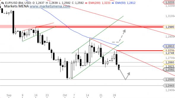 التحليل الفني زوج يورو دولار EUR/USD في سوق العملات فوركس Forex - الرسم البياني اليومي