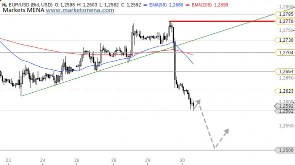 التحليل الفني زوج يورو دولار EUR/USD في سوق العملات فوركس Forex - الرسم البياني الساعي
