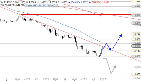 التحليل الفني زوج يورو دولار EUR/USD في سوق العملات فوركس Forex