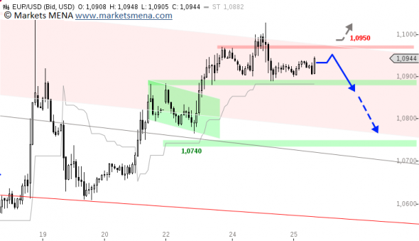 التحليل الفني يورو دولار EURUSD - الرسم البياني الساعي